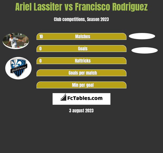 Ariel Lassiter vs Francisco Rodriguez h2h player stats