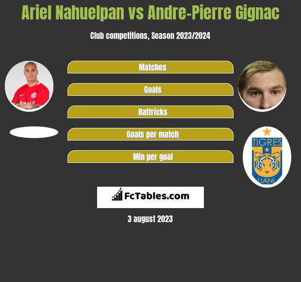Ariel Nahuelpan vs Andre-Pierre Gignac infographic