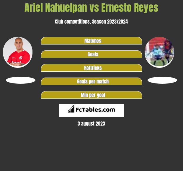 Ariel Nahuelpan vs Ernesto Reyes h2h player stats