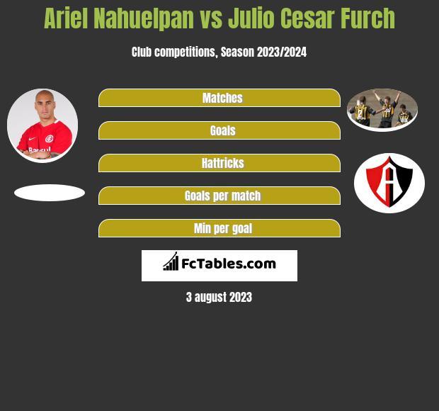 Ariel Nahuelpan vs Julio Cesar Furch h2h player stats