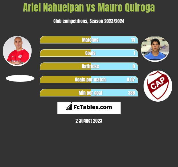 Ariel Nahuelpan vs Mauro Quiroga infographic