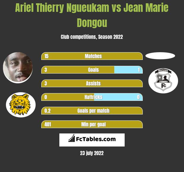 Ariel Thierry Ngueukam vs Jean Marie Dongou h2h player stats