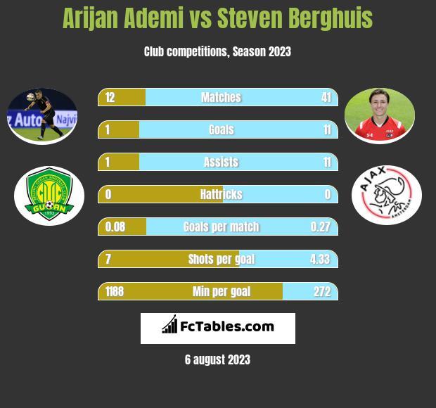 Arijan Ademi vs Steven Berghuis infographic