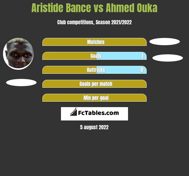 Aristide Bance vs Ahmed Ouka h2h player stats