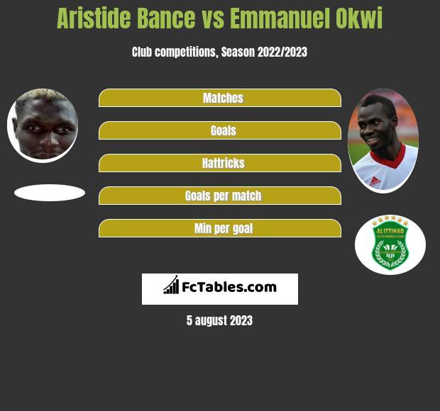 Aristide Bance vs Emmanuel Okwi h2h player stats