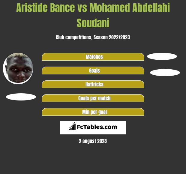 Aristide Bance vs Mohamed Abdellahi Soudani h2h player stats