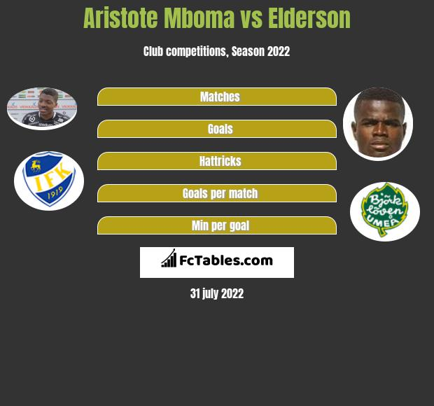 Aristote Mboma vs Elderson h2h player stats