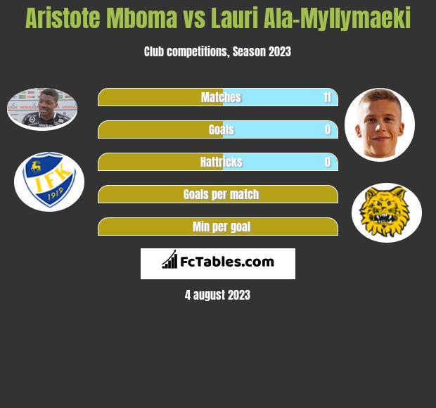 Aristote Mboma vs Lauri Ala-Myllymaeki h2h player stats