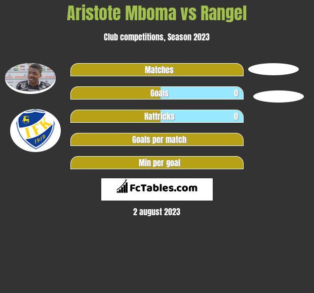 Aristote Mboma vs Rangel infographic