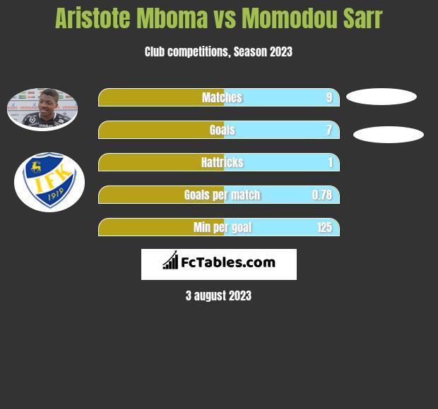 Aristote Mboma vs Momodou Sarr h2h player stats