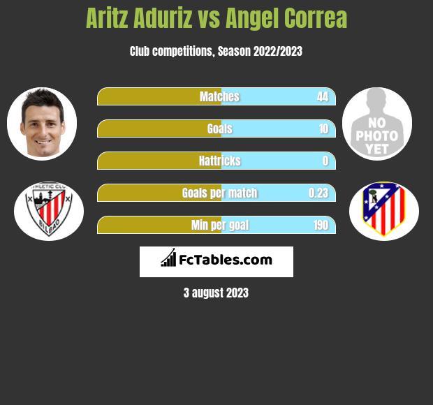 Aritz Aduriz vs Angel Correa h2h player stats
