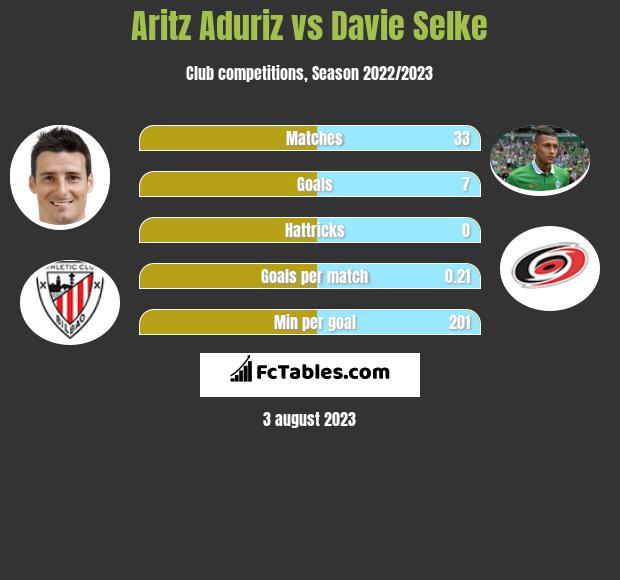 Aritz Aduriz vs Davie Selke h2h player stats