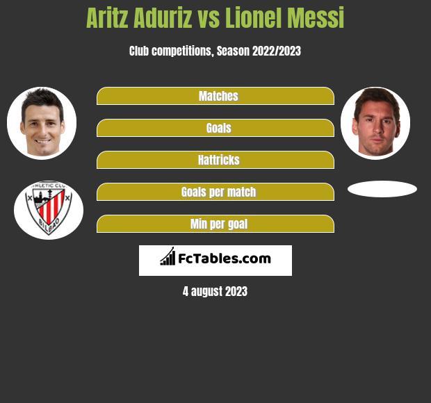 Aritz Aduriz vs Lionel Messi h2h player stats