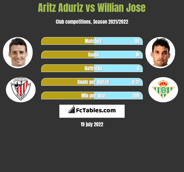 Aritz Aduriz vs Willian Jose h2h player stats
