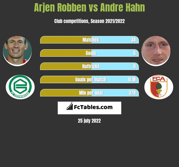 Arjen Robben vs Andre Hahn h2h player stats