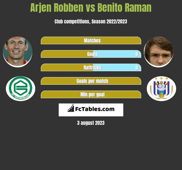 Arjen Robben vs Benito Raman infographic
