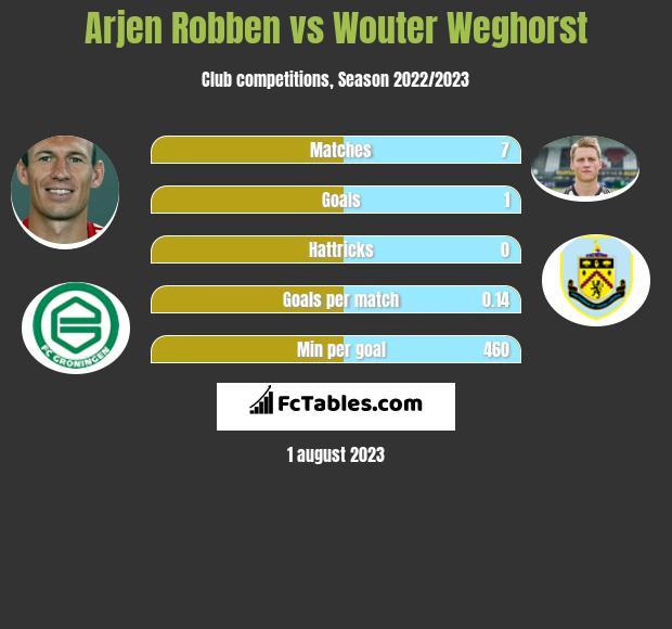 Arjen Robben vs Wouter Weghorst infographic