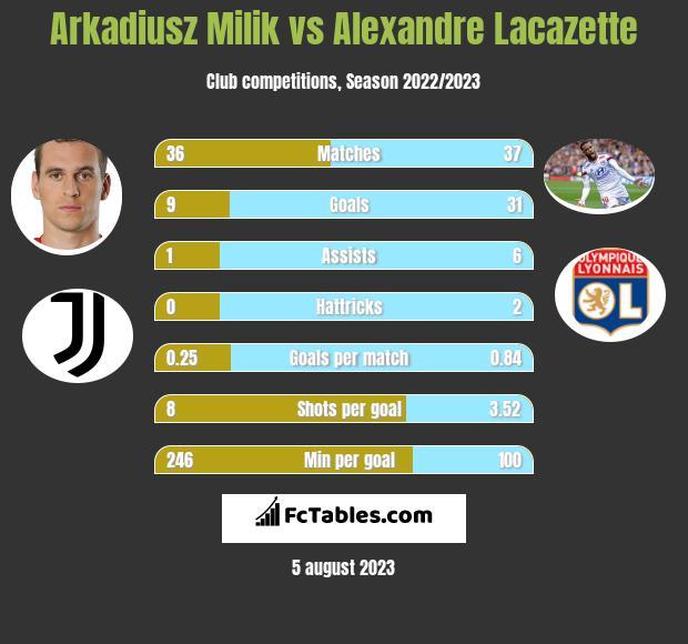 Arkadiusz Milik vs Alexandre Lacazette infographic
