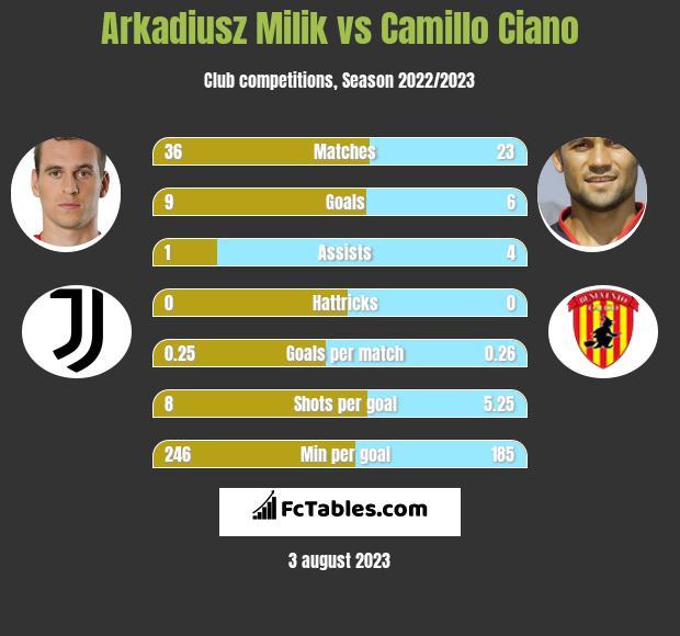 Arkadiusz Milik vs Camillo Ciano h2h player stats