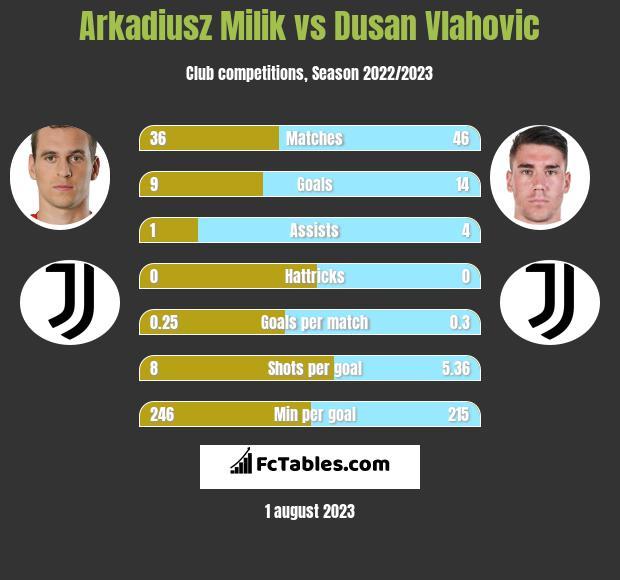 Arkadiusz Milik vs Dusan Vlahovic h2h player stats