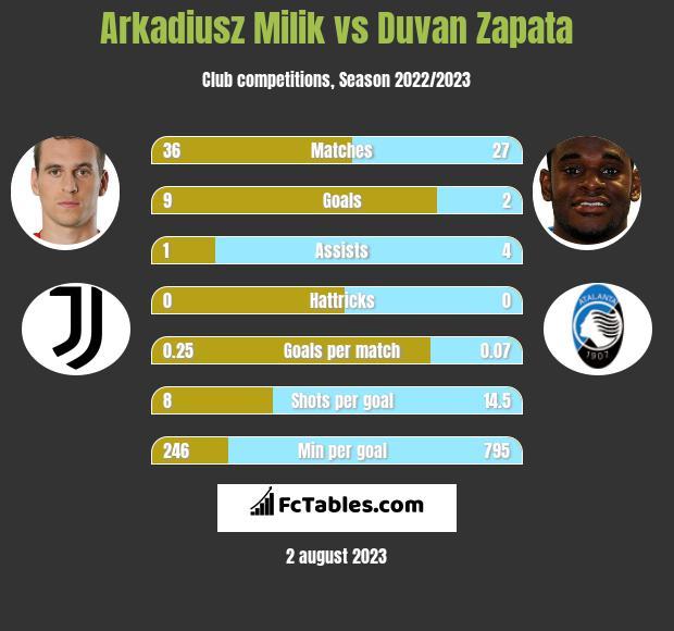 Arkadiusz Milik vs Duvan Zapata h2h player stats
