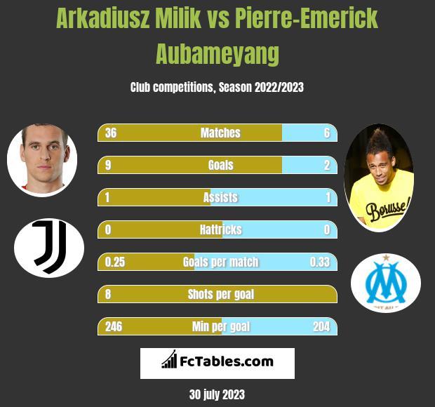 Arkadiusz Milik vs Pierre-Emerick Aubameyang h2h player stats