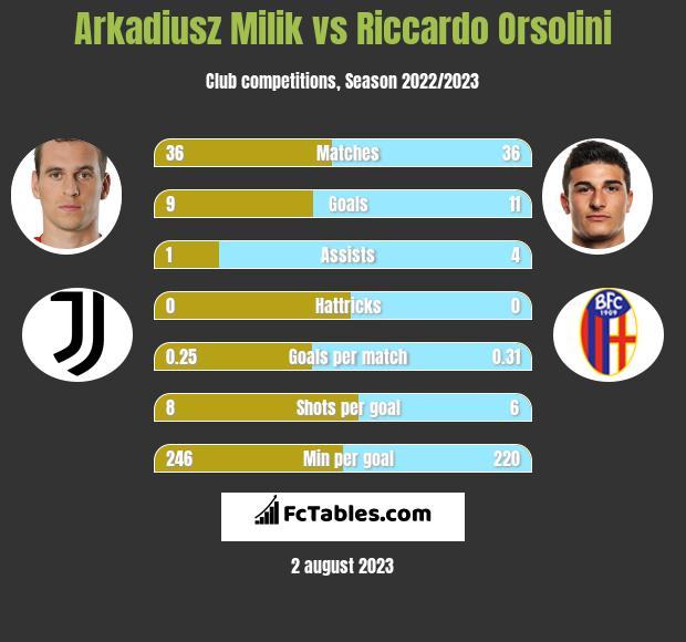 Arkadiusz Milik vs Riccardo Orsolini h2h player stats