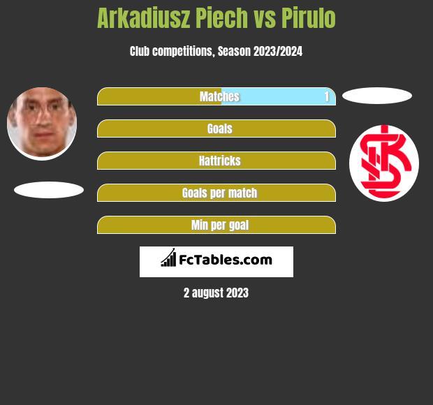 Arkadiusz Piech vs Pirulo h2h player stats