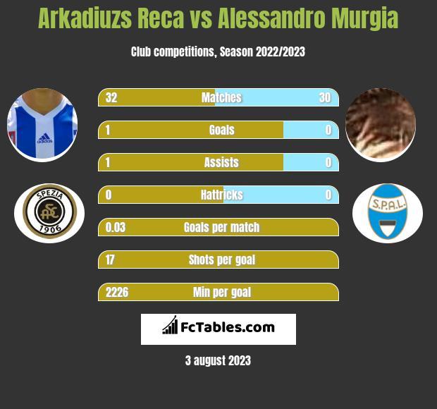 Arkadiuzs Reca vs Alessandro Murgia infographic