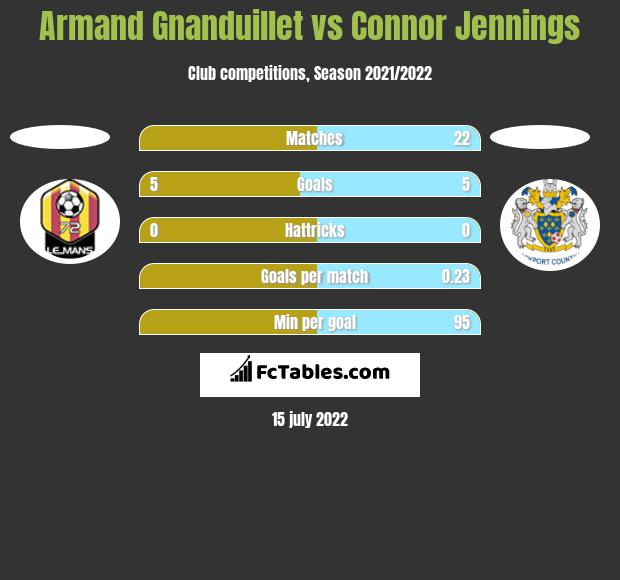 Armand Gnanduillet vs Connor Jennings h2h player stats
