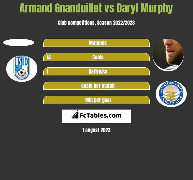 Armand Gnanduillet vs Daryl Murphy h2h player stats