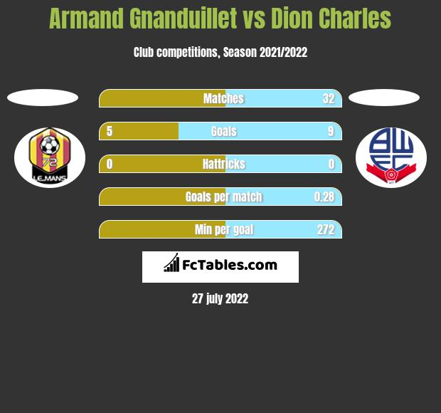 Armand Gnanduillet vs Dion Charles h2h player stats