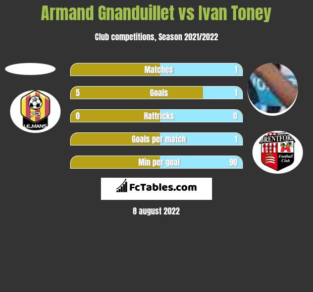 Armand Gnanduillet vs Ivan Toney h2h player stats