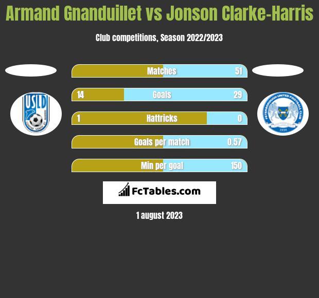 Armand Gnanduillet vs Jonson Clarke-Harris h2h player stats