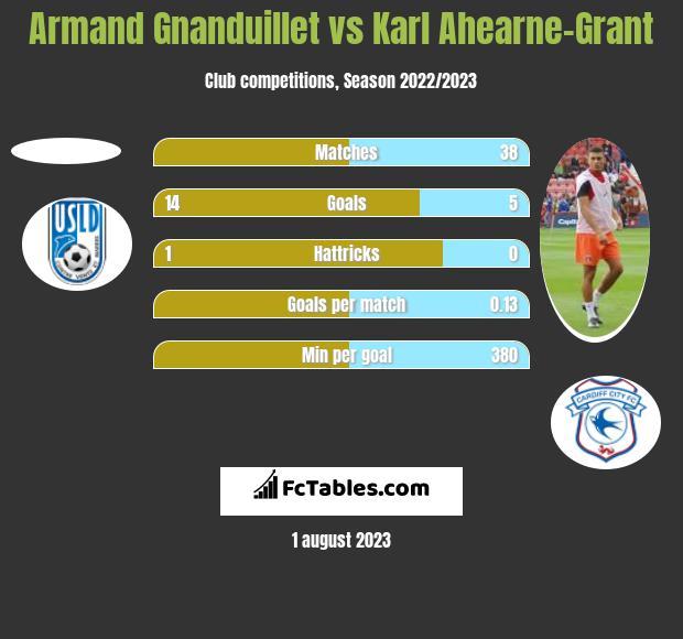 Armand Gnanduillet vs Karl Ahearne-Grant h2h player stats