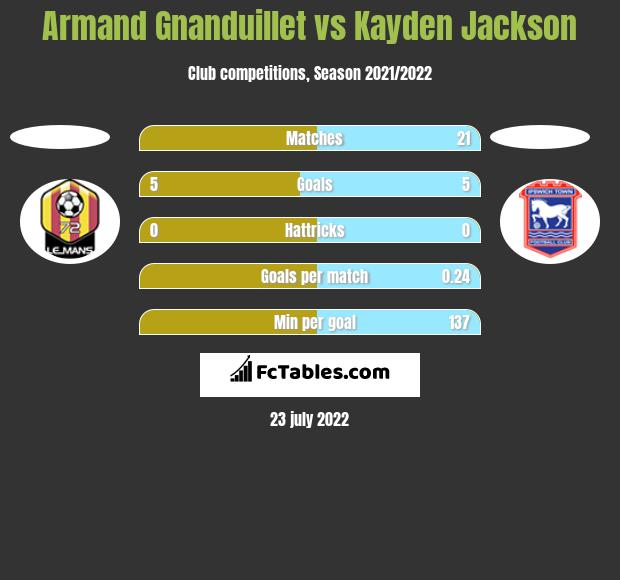 Armand Gnanduillet vs Kayden Jackson h2h player stats