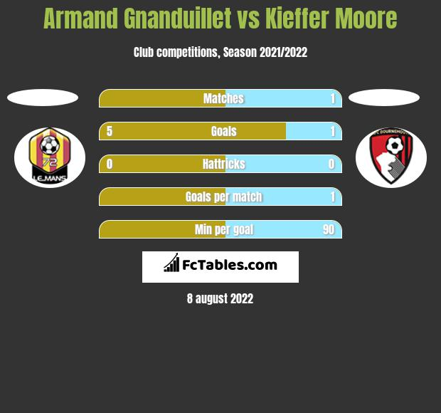 Armand Gnanduillet vs Kieffer Moore h2h player stats