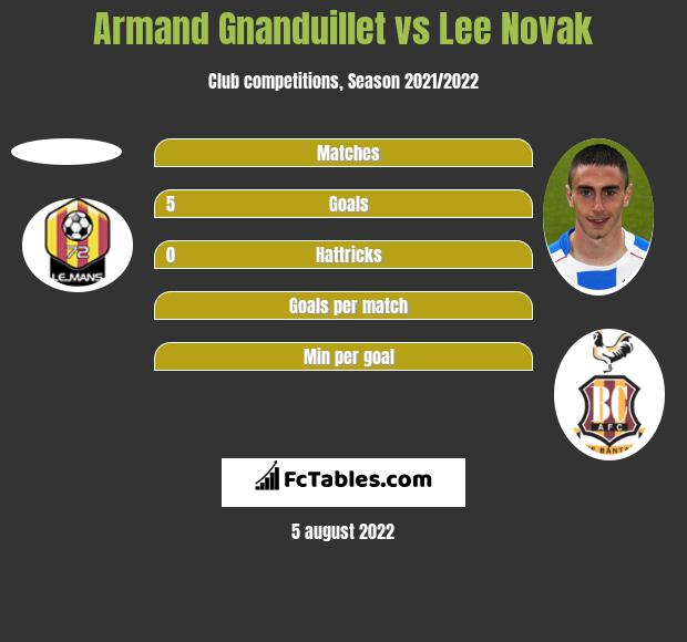 Armand Gnanduillet vs Lee Novak h2h player stats