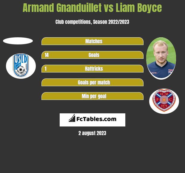 Armand Gnanduillet vs Liam Boyce h2h player stats