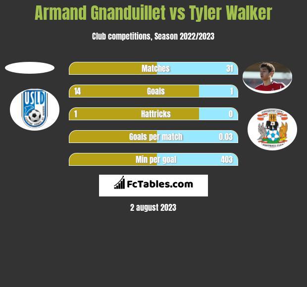 Armand Gnanduillet vs Tyler Walker h2h player stats
