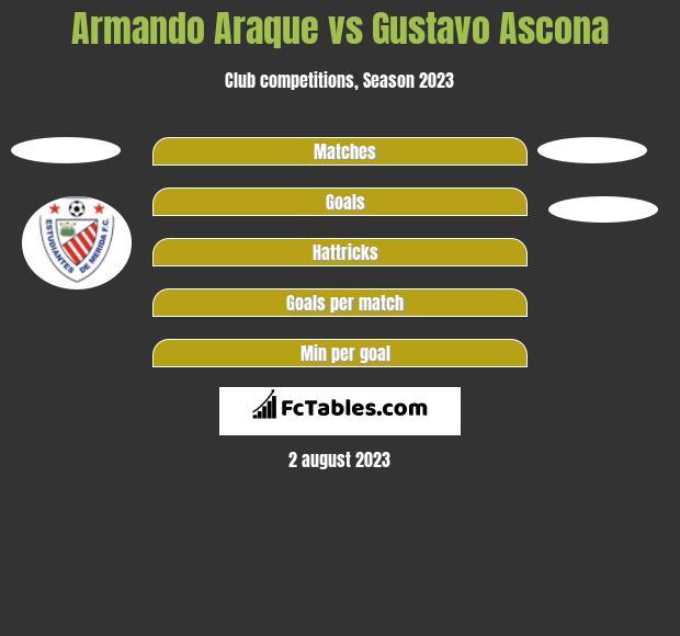Armando Araque vs Gustavo Ascona h2h player stats