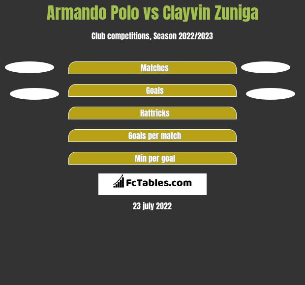 Armando Polo vs Clayvin Zuniga h2h player stats