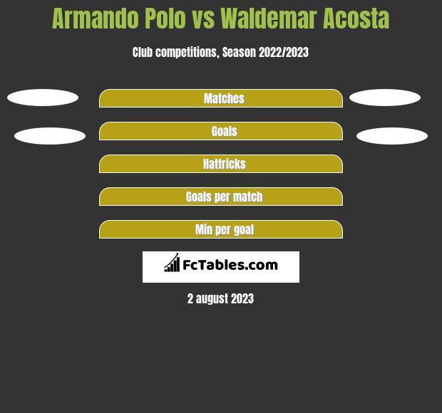 Armando Polo vs Waldemar Acosta h2h player stats