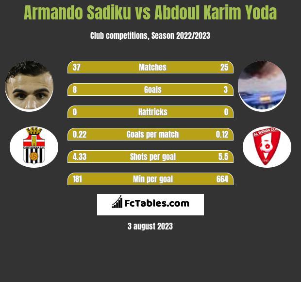 Armando Sadiku vs Abdoul Karim Yoda h2h player stats