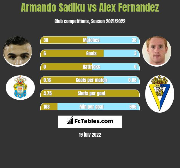 Armando Sadiku vs Alex Fernandez h2h player stats