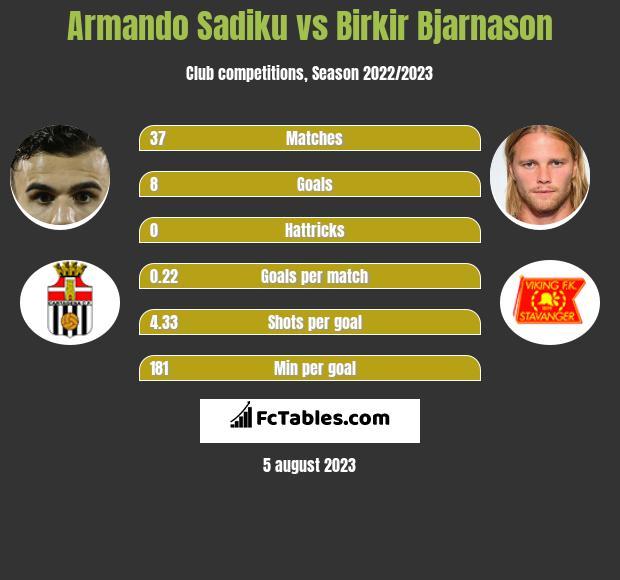 Armando Sadiku vs Birkir Bjarnason h2h player stats