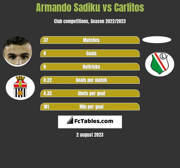 Armando Sadiku vs Carlitos h2h player stats