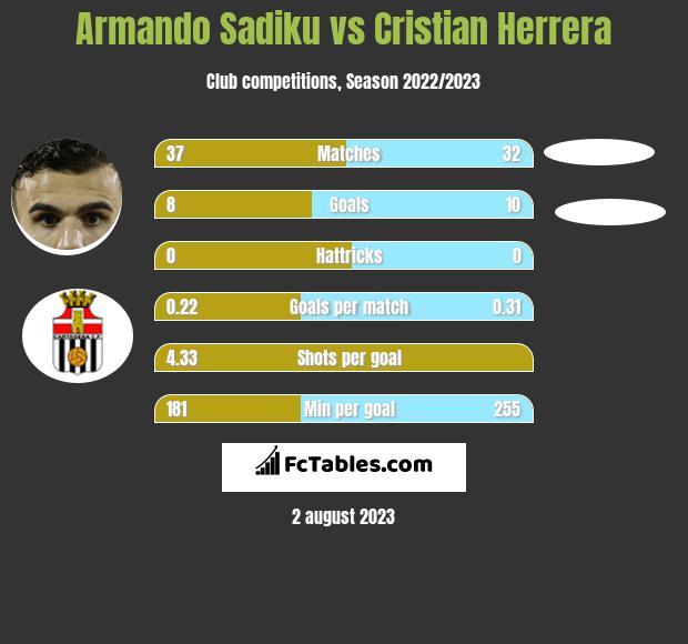 Armando Sadiku vs Cristian Herrera h2h player stats