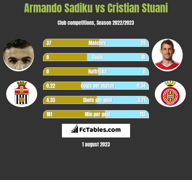 Armando Sadiku vs Cristian Stuani h2h player stats