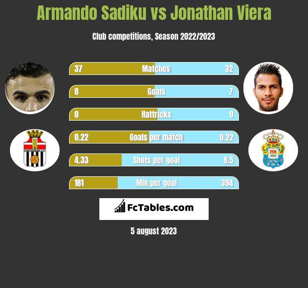 Armando Sadiku vs Jonathan Viera h2h player stats